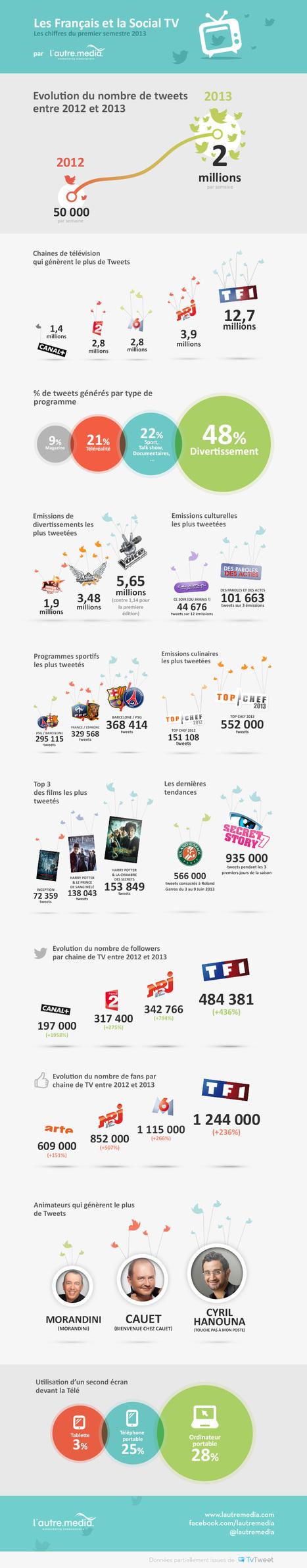 [Infographie] La Social TV et les français en 2013 | Articles blog - L'Autre Média | Scoop.it