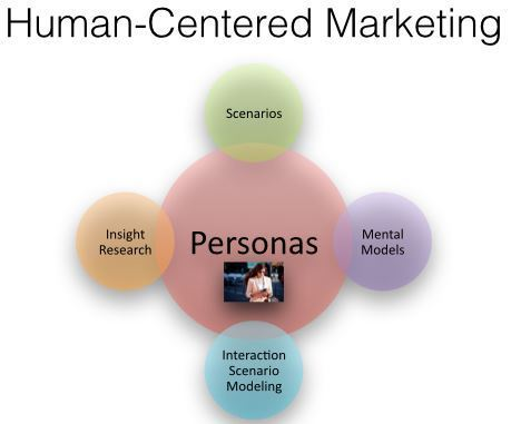 The Future Of Modern Marketing Is Human-Centered | Content Marketing | Scoop.it