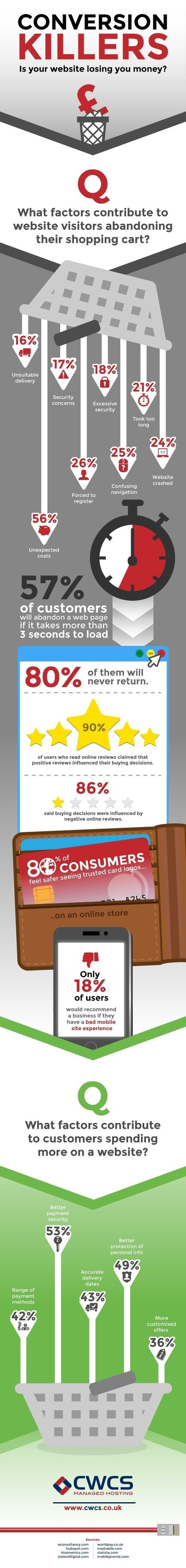 10 Reasons People Abandon Your eCommerce Website Without Buying From You | Ecommerce | Scoop.it
