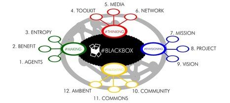 Systemic Territory Framework from the perspective of Social Innovation   Berrikuntza soziala   Scoop.it