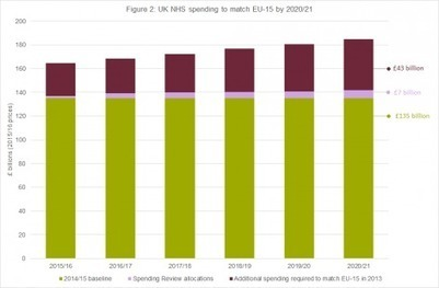 How does NHS spending compare with health spending internationally? | Pharma Marketing | Scoop.it