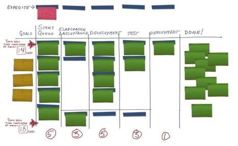 Le blog d'eric German: #kanban et scrum pour les projets ... | Gestion de projet Agile | Scoop.it