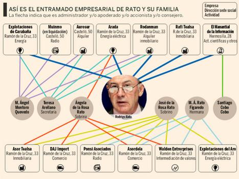 Así es la madeja familiar de empresas de Rato que investiga Hacienda   @CNA_ALTERNEWS   La R-Evolución de ARMAK   Scoop.it