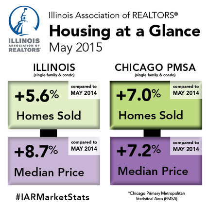 Illinois home sales, prices climb higher in May | Real Estate Plus+ Daily News | Scoop.it