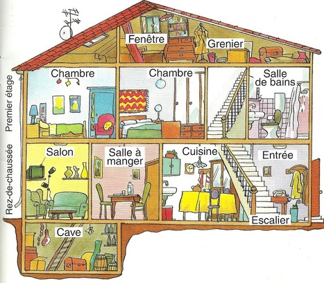La maison | FLE enfants | Le Français | Scoop.it