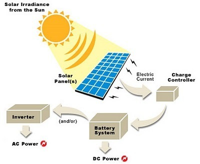 Quick way to learn How Solar Power Works - Guest Post by Barbara Young |QualityPoint Technologies | An Electric World | Scoop.it