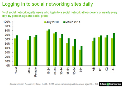 MediaTel: Newsline: Future Foundation research reveals the extent of content sharing and social networking sites   Social Networks: The science behind them   Scoop.it