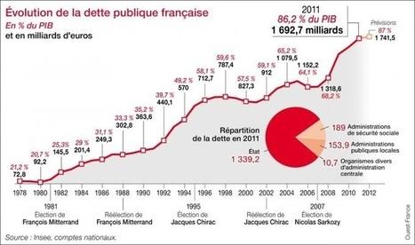 La crise économique majeure s'annonce en France   JOIN SCOOP.IT AND FOLLOW ME ON SCOOP.IT   Scoop.it