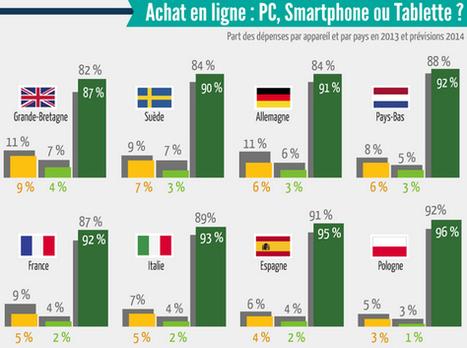 e-Commerce : du potentiel sur smartphone | E-commerce | Scoop.it