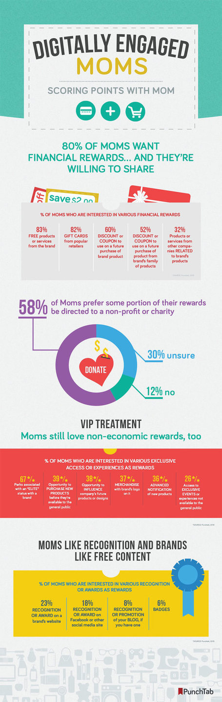 How To Engage With Moms On Social Media – infographic /@BerriePelser | Latest Social Media News | Scoop.it