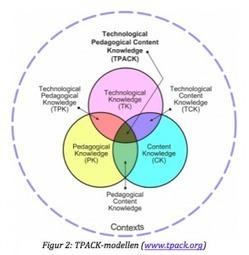 SAMR og TPACK - 2 værktøjer til styring af pædagogisk it-udvikling | Ipad | Scoop.it