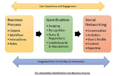 What is Gamification & How It Will Help Organization to Improve Productivity   Omnie Solutions Blog - Web And Mobile Application Development Company   Technology Trends   Scoop.it