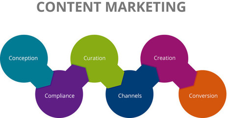 3 Ways to Improve Your Content Marketing Strategy | SEO And Social Media | Scoop.it