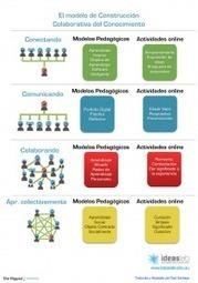 Un infográfico sobre la construcción colaborativa del conocimiento | The Flipped Classroom | flipped-learning | Scoop.it