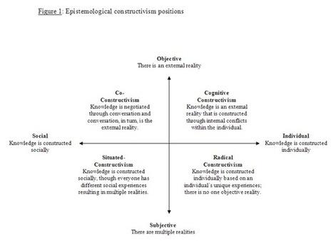 Radical Pedagogy | Tecnologias e Educação | Scoop.it