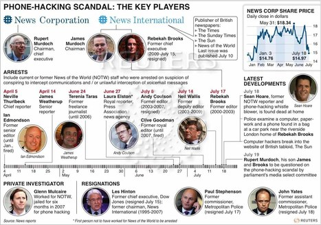 Key Players involved in the phone hacking scandal | Rupert Murdoch Phone Hacking Scandal | Scoop.it