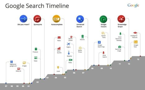 Two Lessons from 15 Years of Google's Evolution | Current Social Technology | Scoop.it