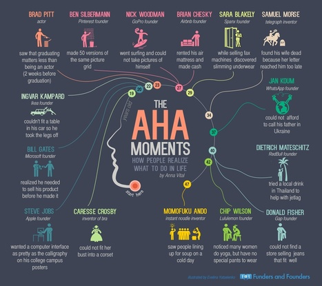 15 Incredible 'Aha!' Moments (Infographic) | MarketingHits | Scoop.it