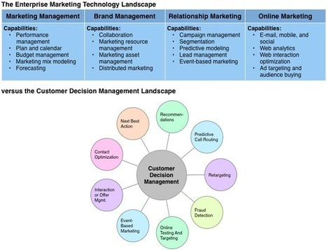Is It Time For Customer Decision Management? | Forrester Blogs | Designing  service | Scoop.it