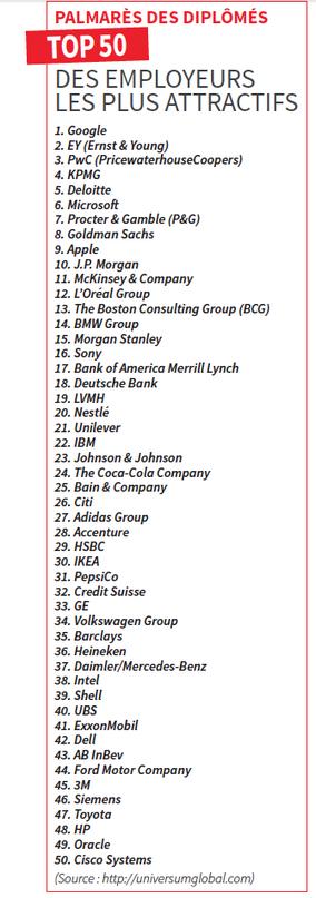 Le Top 50 des employeurs les plus attractifs en 2015 – Entreprendre.fr | Marque employeur, marketing RH et management | Scoop.it