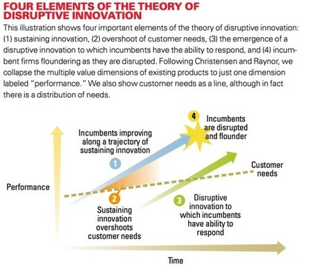 Cracks In The Foundation Of Disruptive Innovation - | Educación a Distancia (EaD) | Scoop.it