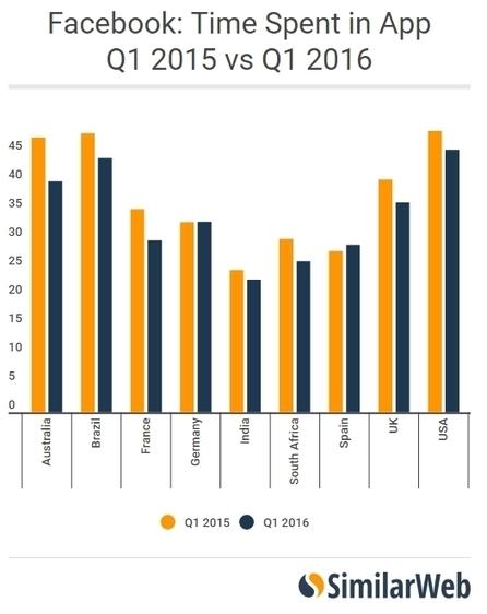 Baisse de l'usage des réseaux sociaux en 2016 - Blog du Modérateur | François MAGNAN  Formateur Consultant | Scoop.it