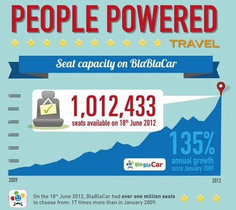 [EXCLUSIVE] BlaBlaCar offers 1 Million+ seat capacity on its ride-sharing marketplace [Infographic] | Web & Tourism | Scoop.it