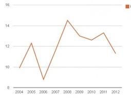 Marketing no, primero estadística. - blog.portalestadistico.com | Marketing & Marketing 2.0 | Scoop.it