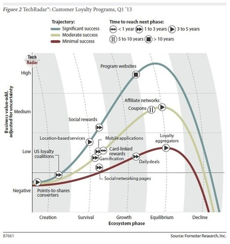 Got Customer Loyalty? Forrester Report Looks at Today's Tools | Harris Social Media | Scoop.it