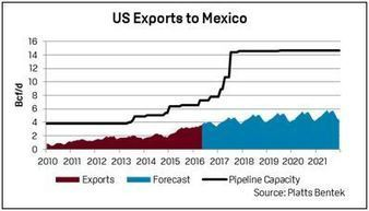 The multifaceted metamorphosis ahead for Mexico's energy markets - The Barrel Blog | Oil and Gas daily | Scoop.it