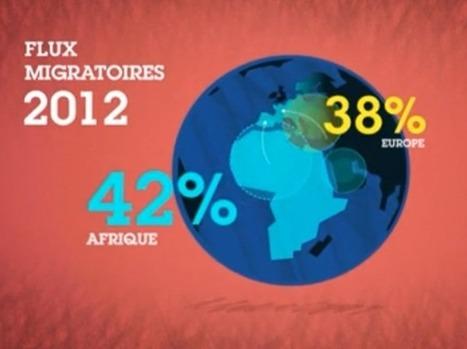 L'immigration en chiffres (vidéo) | Remue-méninges FLE | Scoop.it
