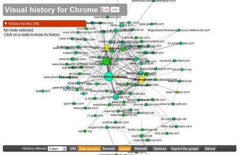 'Visual History for Chrome' makes your browser history fun, useful | Time to Learn | Scoop.it