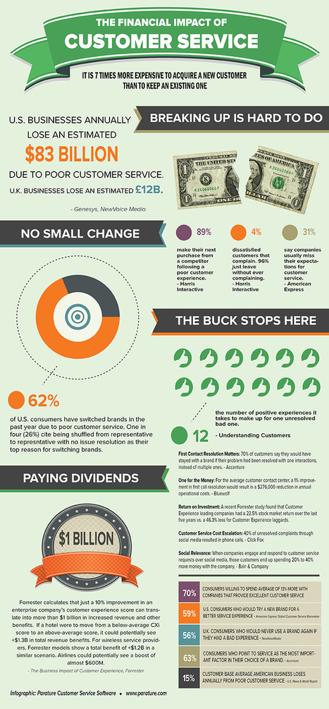 INFOGRAPHIC: The Financial Impact of Customer Service   Parature   Customer Service   Scoop.it
