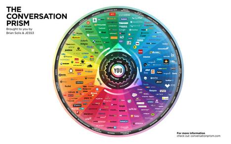 La rueda de las Redes Sociales #infografia #infographic #socialmedia | e-ducamos con tecnología | Scoop.it