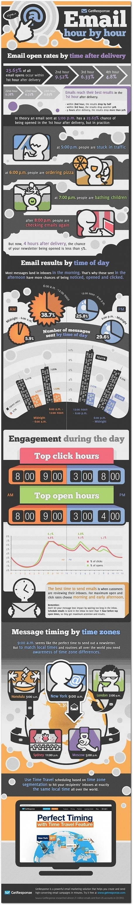 The Best Times to Send Emails [Infographic] | Social Mercor | Scoop.it