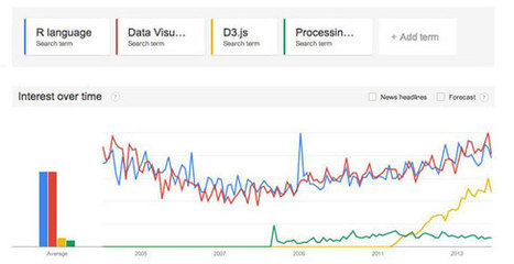 Intro to R with Data Visualization - Safari Books Online's Official Blog   JavaScript Frameworks   Scoop.it