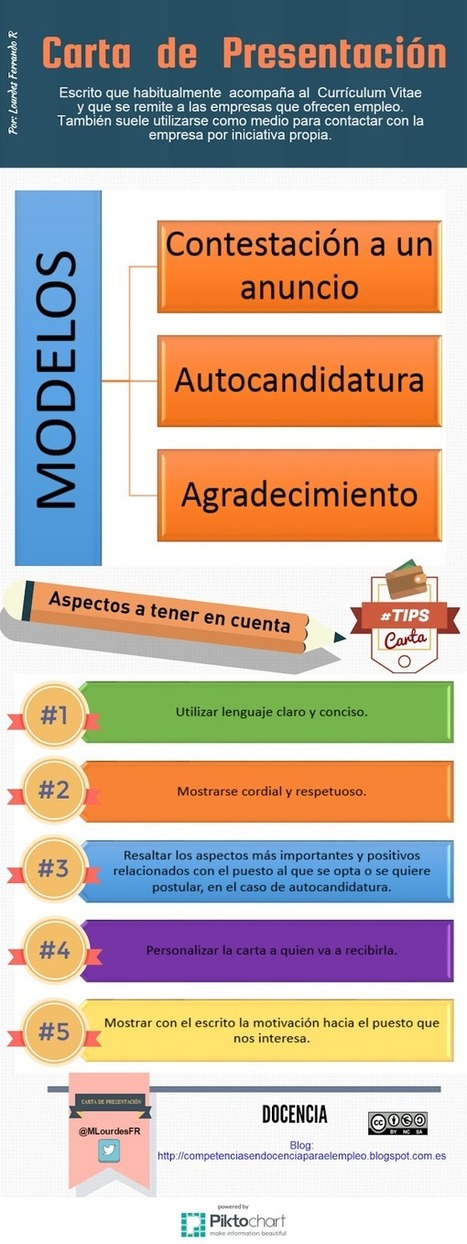 La carta de presentación | Docencia | Educacion, ecologia y TIC | Scoop.it
