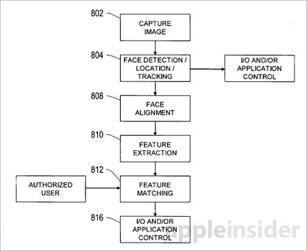 Biométrie: Apple dépose un brevet de reconnaissa, sur ...   La Biométrie   Scoop.it