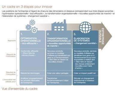 Le développement durable, source d'innovation| Novae | Performance globale | Centre des Jeunes Dirigeants Belgique | Scoop.it