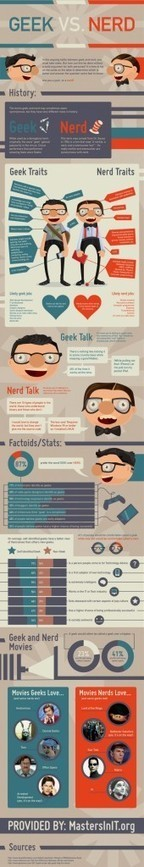 Infographic : Who is a Geeks vs Who is a Nerds? | Best Android,HTC,iPhone, Gadget Tips And Tricks | Scoop.it