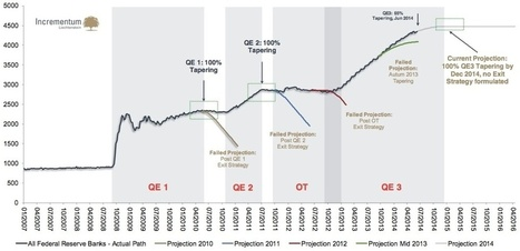 Gold's Rise & A Stunning Decision To Reverse Policy On QE | Gold and What Moves it. | Scoop.it