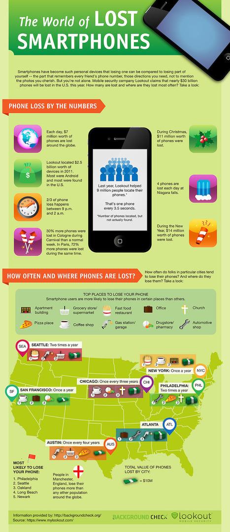 The World of Lost Smartphones | Binterest | Scoop.it