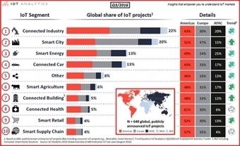La Industria lidera los proyectos IoT - infoPLC | Smart Cities in Spain | Scoop.it