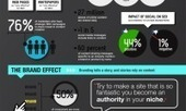 SEO trends and the Impact of Blogging [Infographic] | Business and Marketing | Scoop.it