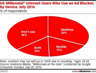 Most Millennials Have Installed Ad Blockers - eMarketer | Consumer Behavior in Digital Environments | Scoop.it