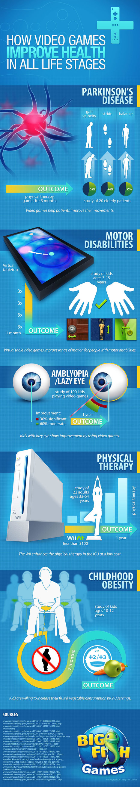 Case Study: How Video Games Can Improve Sustain you with Better Health - All Infographics | The 21st Century | Scoop.it
