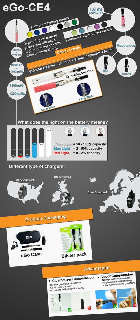 DeXin® - eGO CE4 Starter Kit   E Cigarettes Manufacturer   Scoop.it