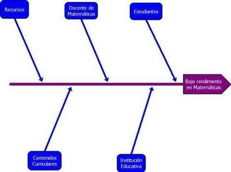 Eduteka - Herramientas: Diagramas causa efecto > Introducción | Biblioteca TIC Castroverde | Scoop.it