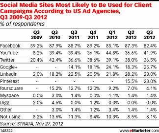 Marketing Interest in Pinterest, Google+ Climbs | In PR & the Media | Scoop.it