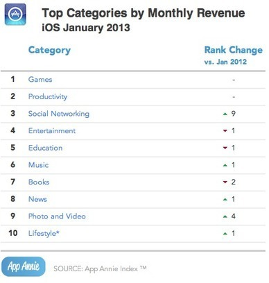 Monetization of Social Networking Apps Taking Off on iOS - Mac Rumors | Social Media Article Sharing | Scoop.it